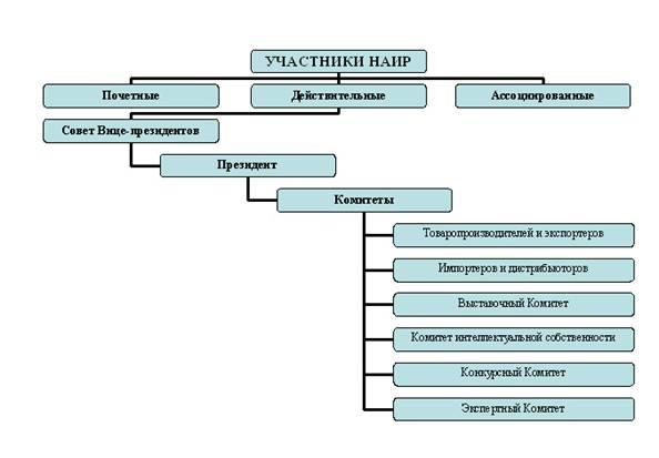 Схема организационной структуры ассоциации.